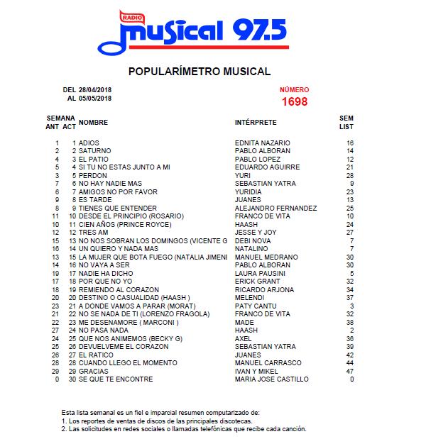 Popularímetro_Musical_1698_web