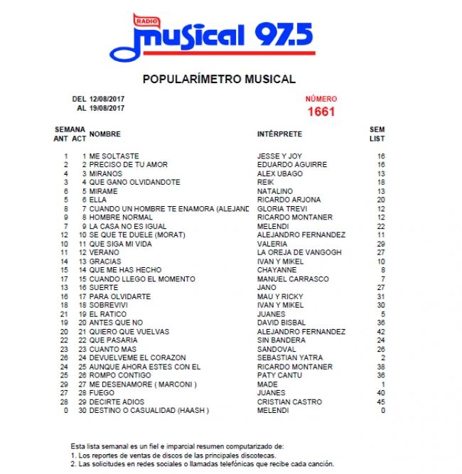 Popularímetro Musical 1661 - 12/08/2
