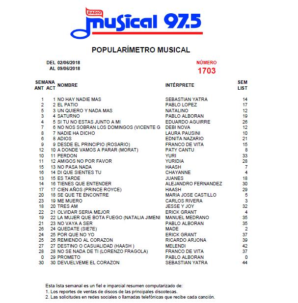 Popularímetro_Musical_1703_web