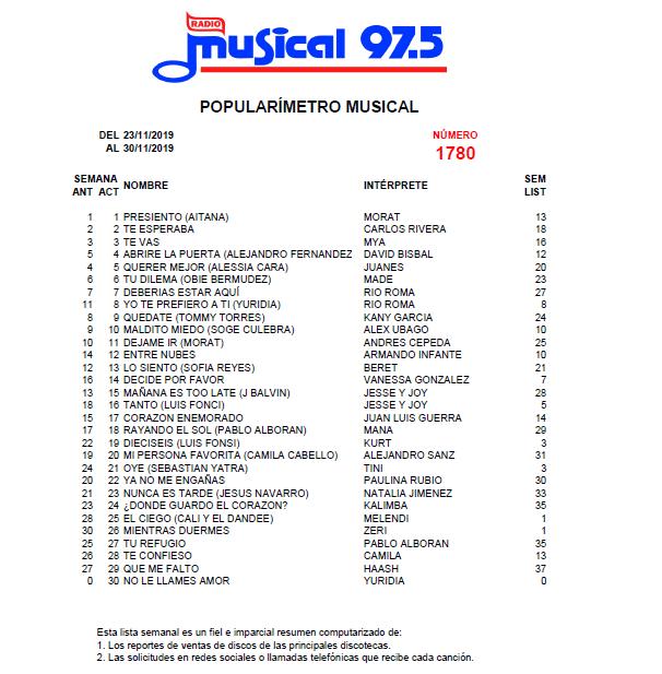 Popularímetro_Musical_1780_web