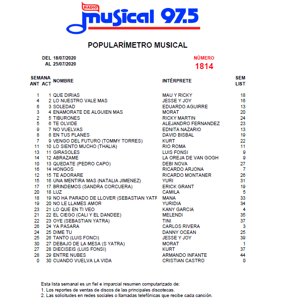 Popularímetro_Musical_1814_web