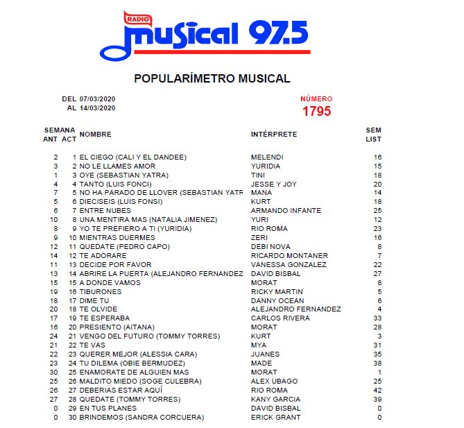 Popularímetro_Musical_1795_web