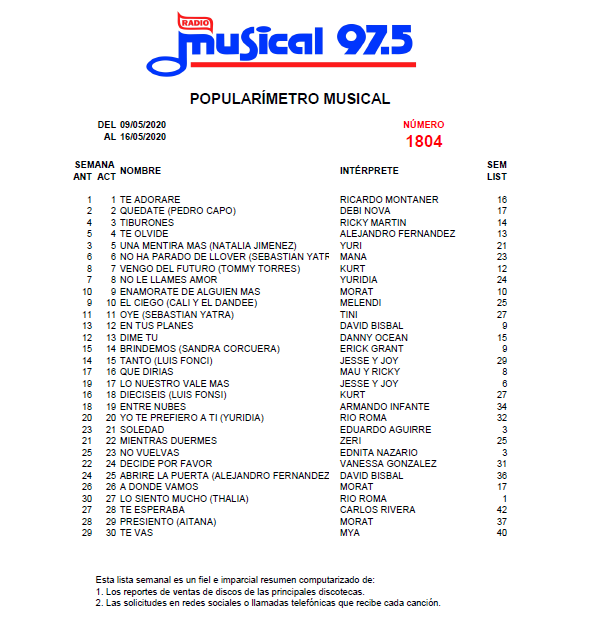 Popularímetro_Musical_1804_web