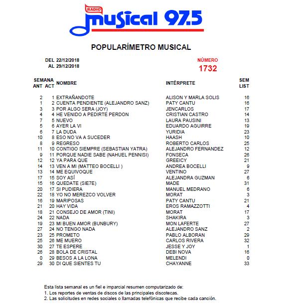 Popularímetro_Musical_1732_web