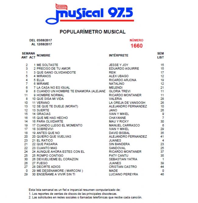 Popularímetro Musical 1660 - 05/08/2