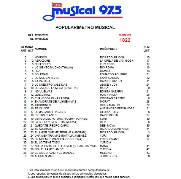 Popularímetro_Musical_1822_web