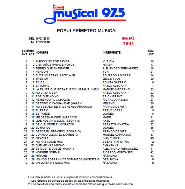 Popularímetro_Musical_1691_web
