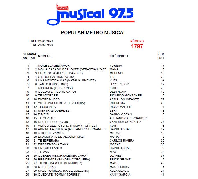 Popularímetro_Musical_1797_web