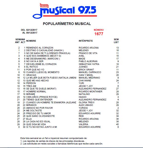 Popularímetro_Musical_1677_web