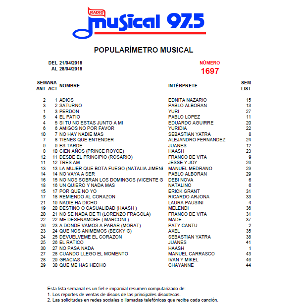 Popularímetro_Musical_1697_web
