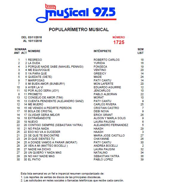 Popularímetro_Musical_1725_web
