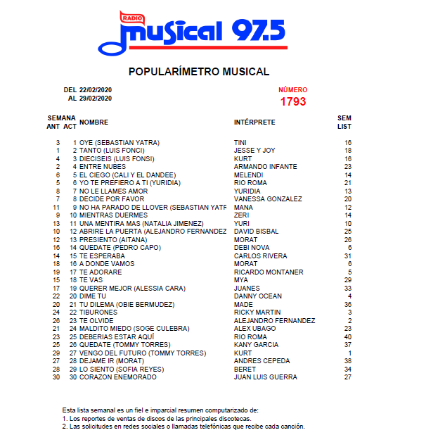 Popularímetro_Musical_1793_web