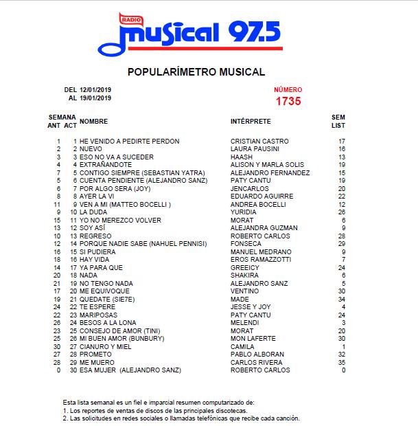 Popularímetro_Musical_1735_web