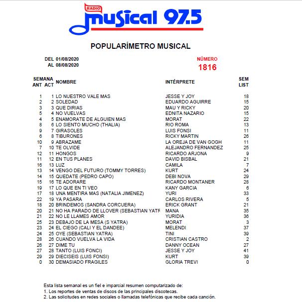 Popularímetro_Musical_1816_web
