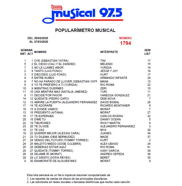 Popularímetro_Musical_1794_web