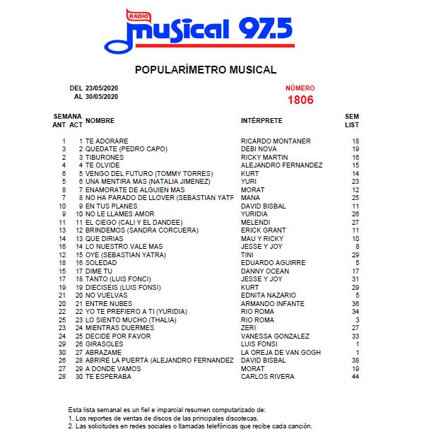 Popularímetro_Musical_1806_web