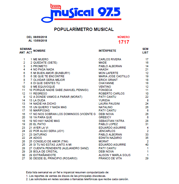 Popularímetro_Musical_1717_web