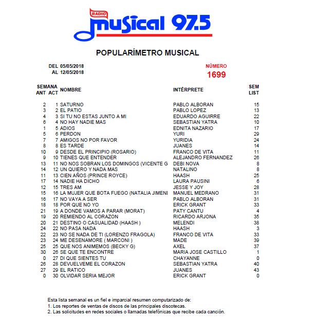 Popularímetro_Musical_1699_web