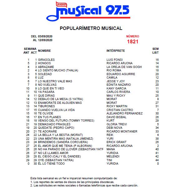 Popularímetro_Musical_1821_web