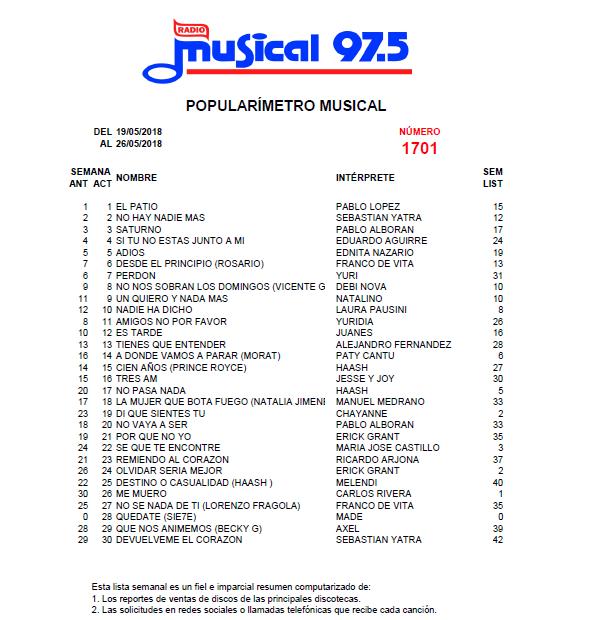 Popularímetro_Musical_1701_web