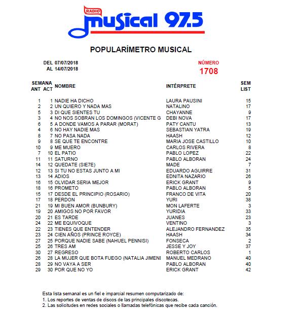 Popularímetro_Musical_1708_web