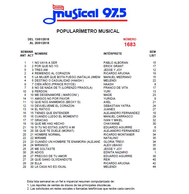 Popularímetro_Musical_1683_web