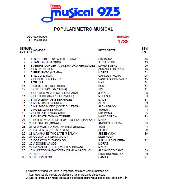 Popularímetro_Musical_1788_web