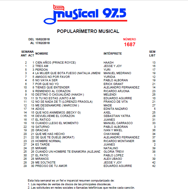 Popularímetro_Musical_1687_web