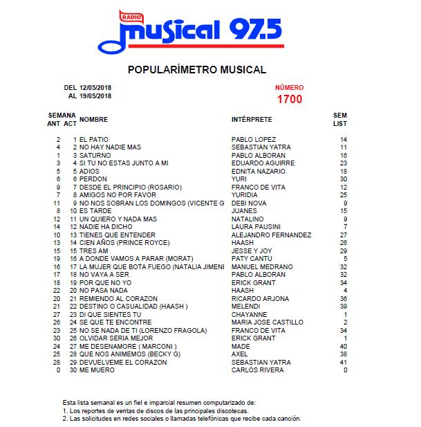 Popularímetro_Musical_1700_web