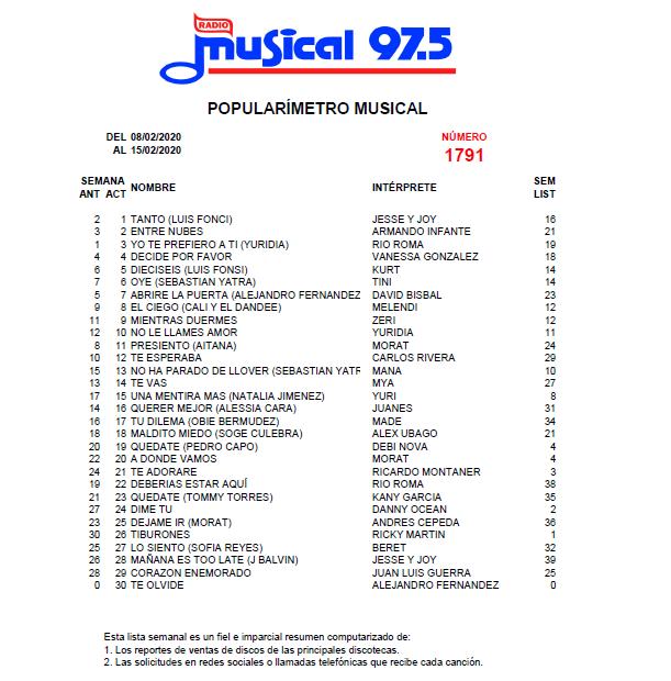 Popularímetro_Musical_1791_web