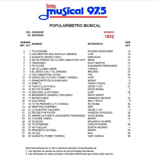 Popularímetro_Musical_1802_web