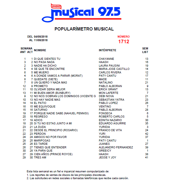 Popularímetro_Musical_1712_web