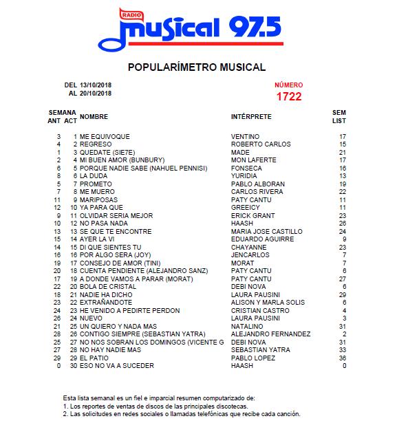 Popularímetro_Musical_1722_web