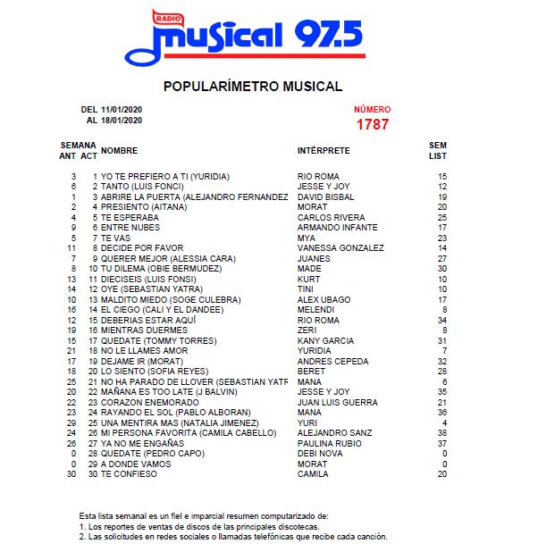 Popularímetro_Musical_1787_web