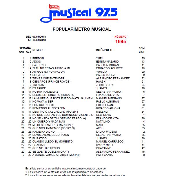 Popularímetro_Musical_1695_web