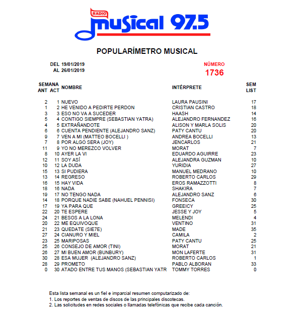 Popularímetro_Musical_1736_web