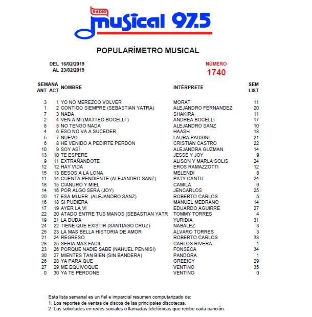 Popularímetro_Musical_1740_web