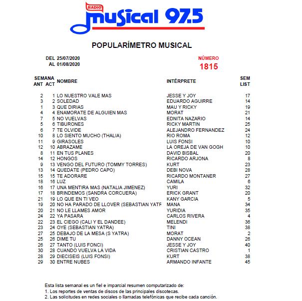 Popularímetro_Musical_1815_web