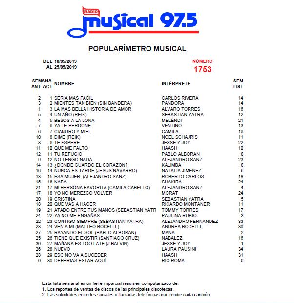 Popularímetro_Musical_1753_web