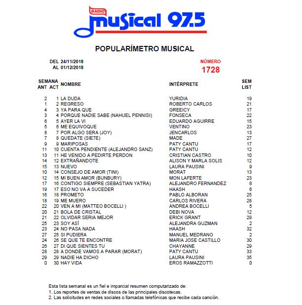 Popularímetro_Musical_1728_web