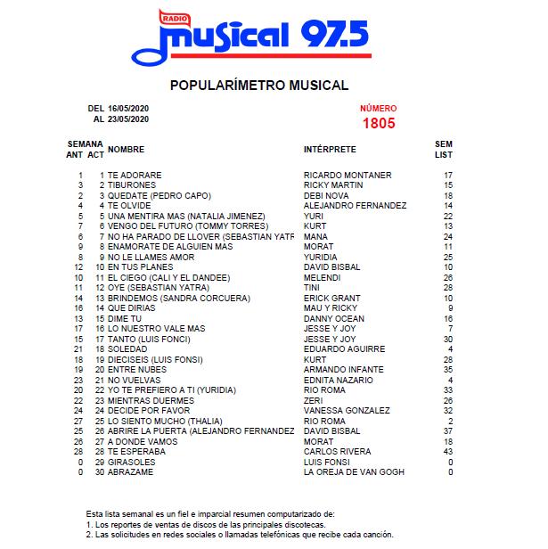 Popularímetro_Musical_1805_web