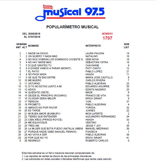 Popularímetro_Musical_1707_web