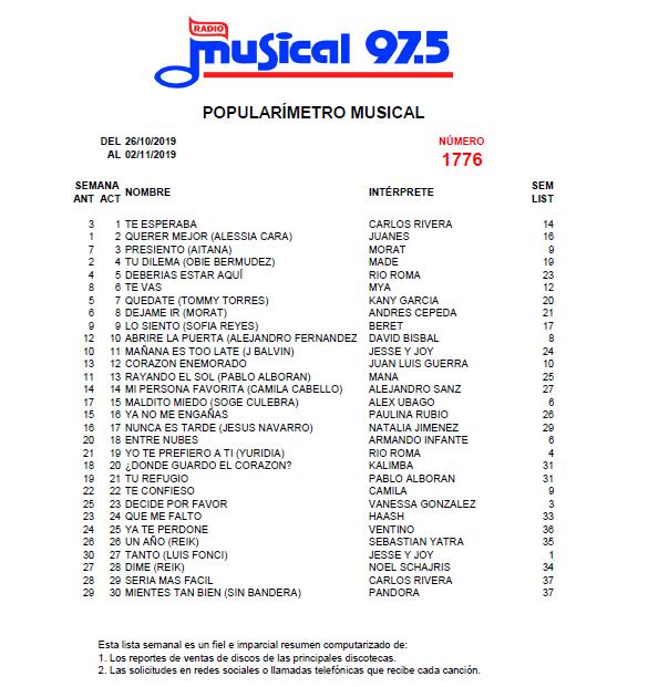 Popularímetro_Musical_1776_web