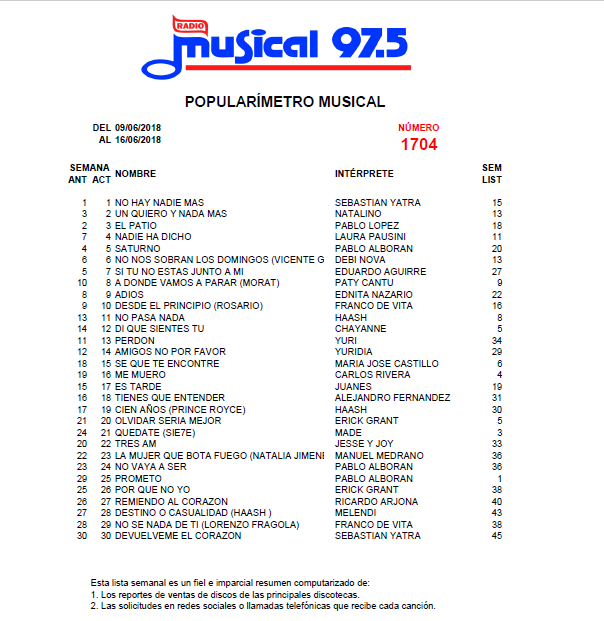 Popularímetro_Musical_1704_web