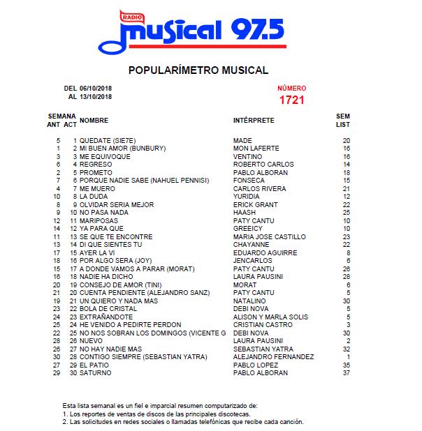 Popularímetro_Musical_1721_web