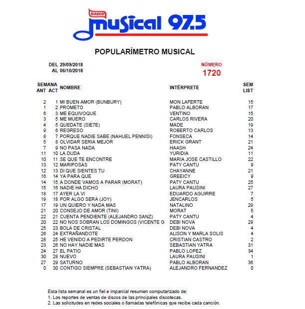 Popularímetro_Musical_1720_web