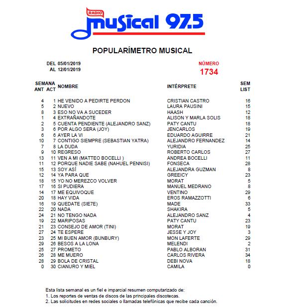 Popularímetro_Musical_1734_web