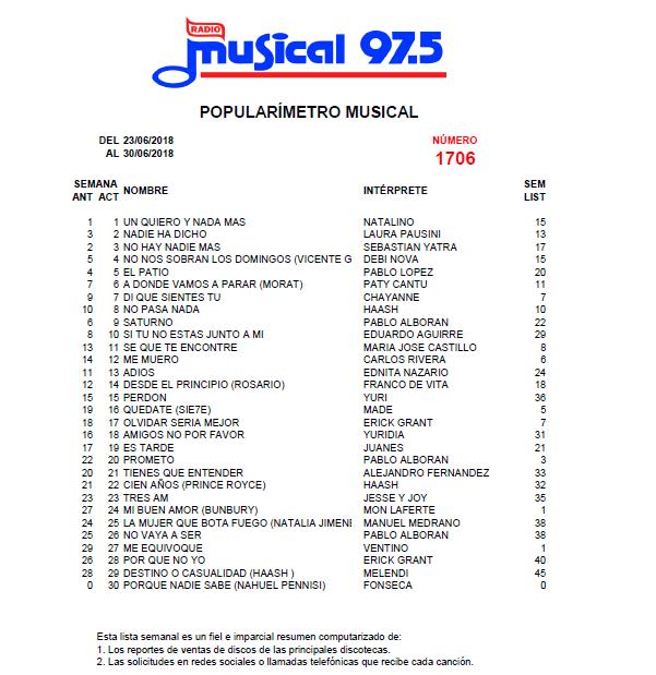 Popularímetro_Musical_1706_web