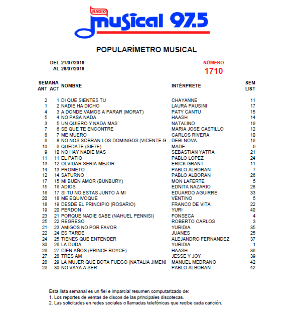 Popularímetro_Musical_1710_web