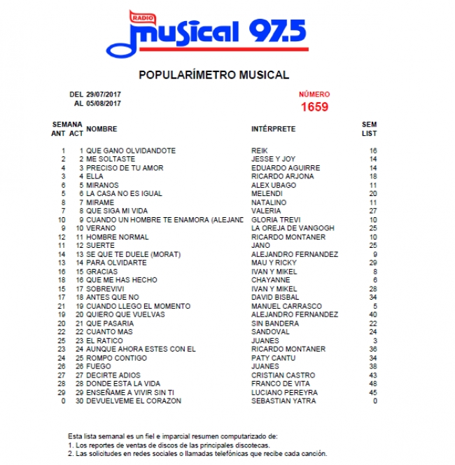 Popularímetro Musical 1659 - 29/07/2
